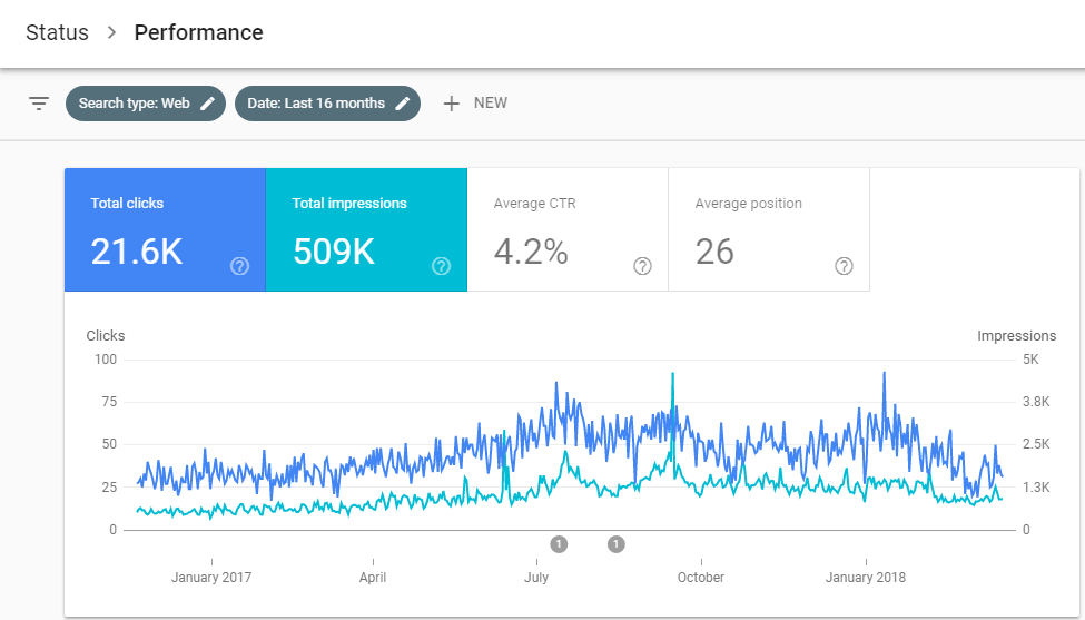 Introduction to New Google Search Console March 2018 > Blog > Introduction to New Google Search Console March 2018